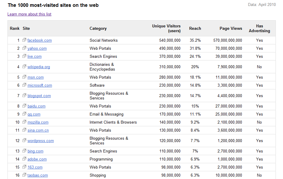 Google has listed Top 1000 websites. The ranking is based on Unique Visitors ...